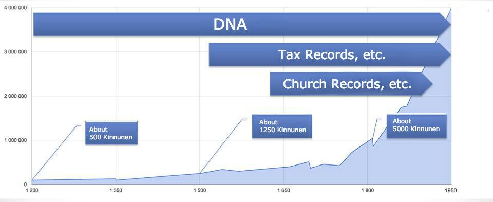 Kinnunen - DNA and Records